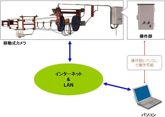 養牛カメラ移動式説明図